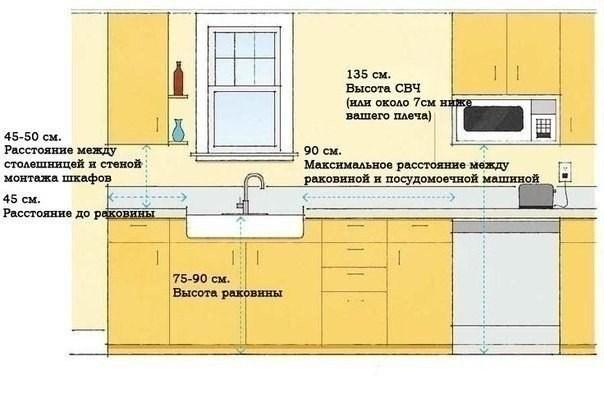 Несколько правил обустройства дома
