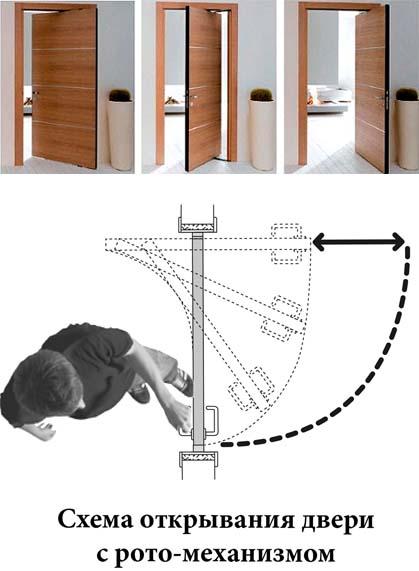 Применение рото-двери для гардеробной комнаты