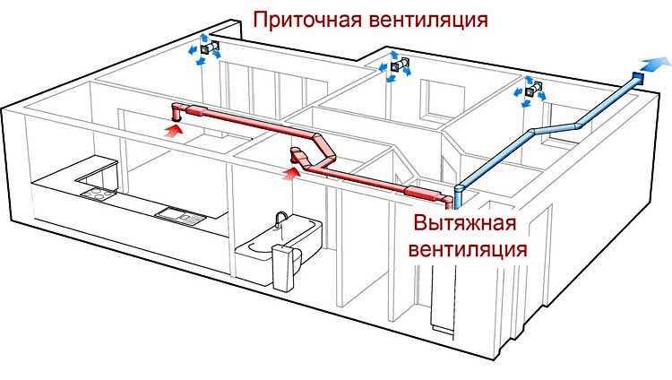 Принцип вентиляции гардеробной