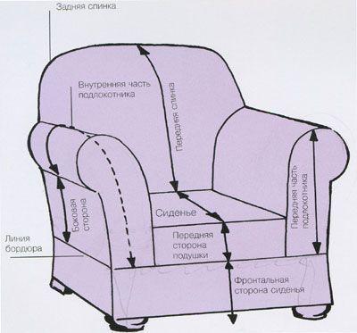 Выкройка чехла на кресло