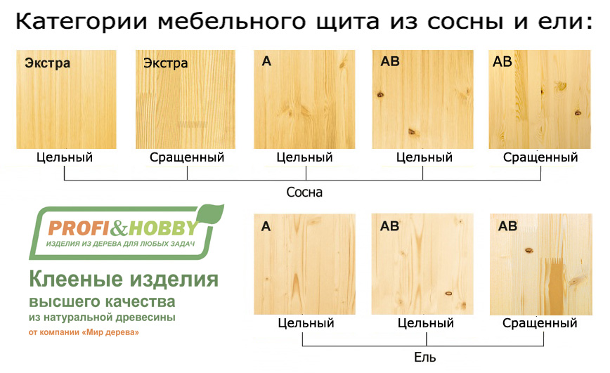 Мебельный щит из сосны размеры и категории