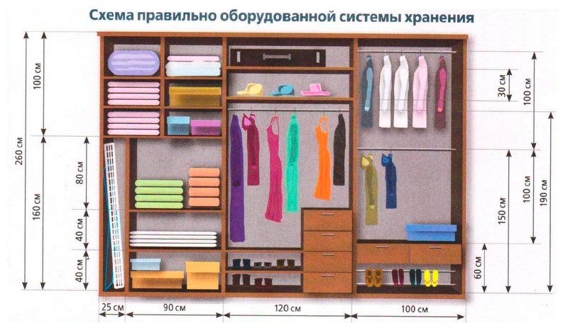 Примеры наполнения шкафа
