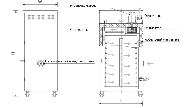 Схема сушильного шкафа