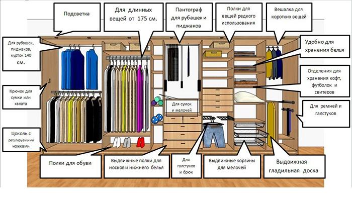 Советы по наполнению шкафов-купе