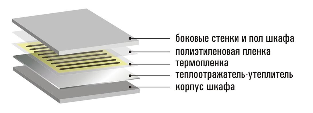 Структура шкафа для сушки