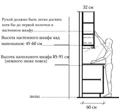 Глубина нижнего и верхнего шкафа с правильным подбором высоты