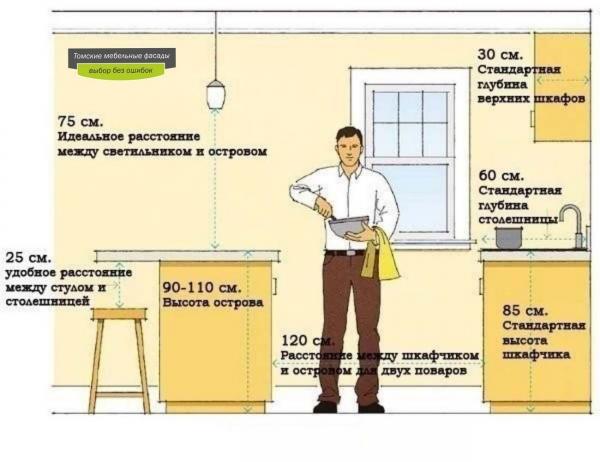 Оптимальная глубина кухонных шкафов