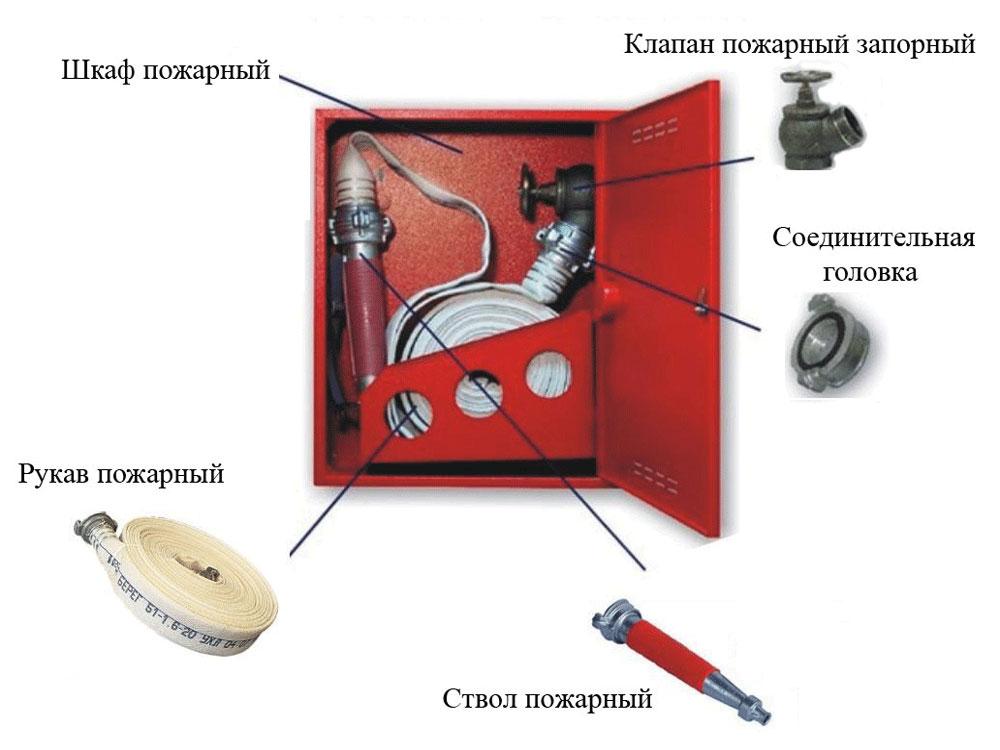 Содержимое пожарного шкафа