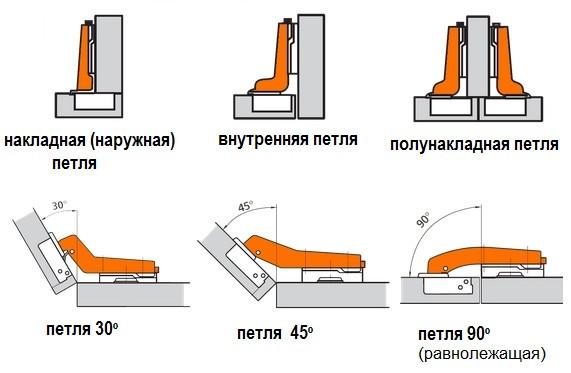 Мебельные петли