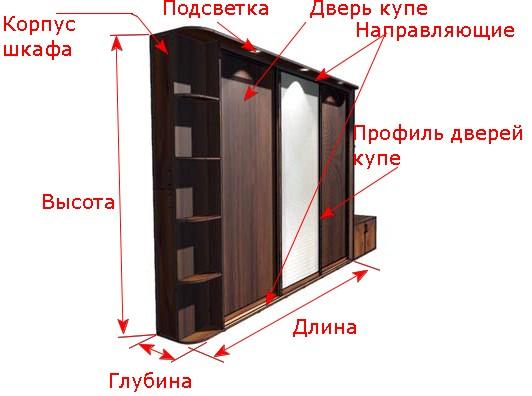 Элементы шкафа купе