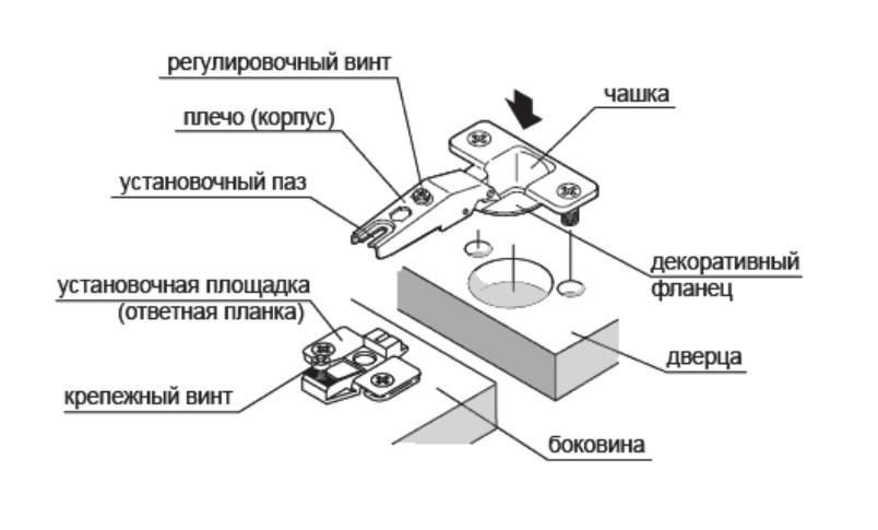 Особенности мебельных петель