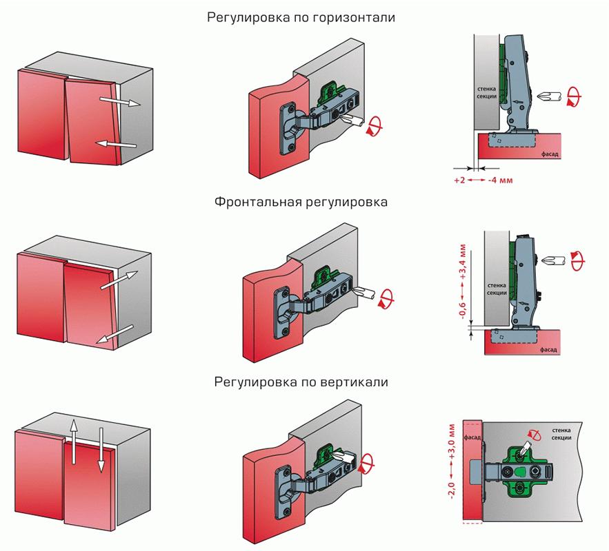 Схема регулировки мебельных петель