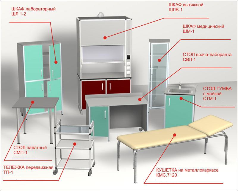 Типы мебели для поликлиник