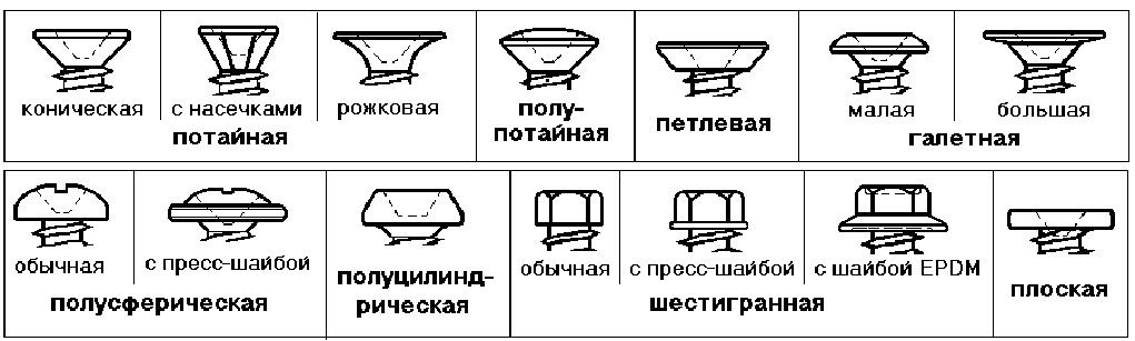 Формы шурупов