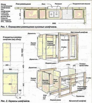 Инструкция по изготовлению ДСП мебели