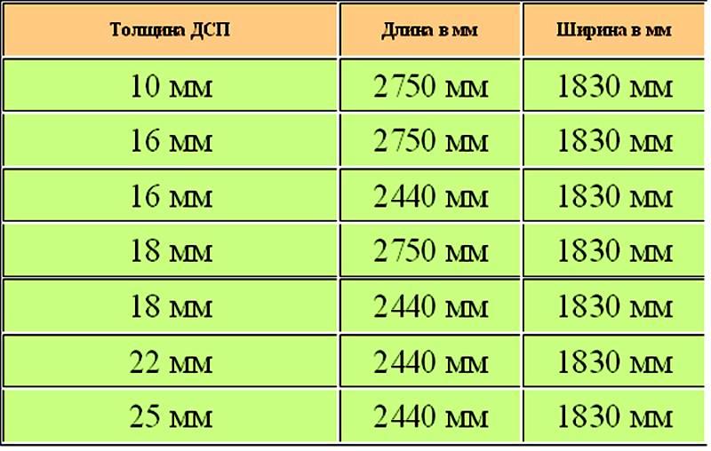 Таблица стандартных параметров материала