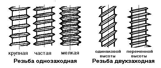 Типы резьб шурупов