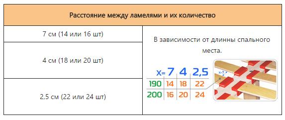 Количество ламелей
