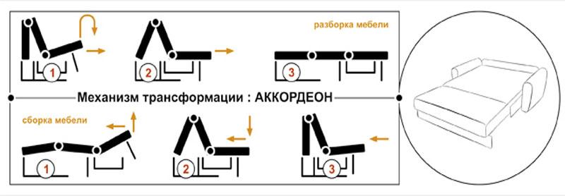 Схема трансформации дивана-аккордеона