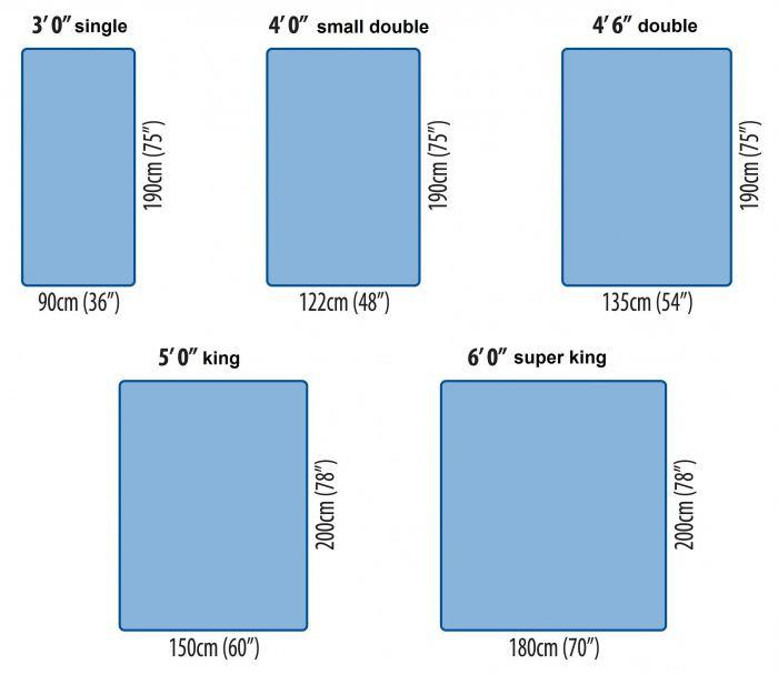 Стандартные размеры матрасов для всех видов кровати