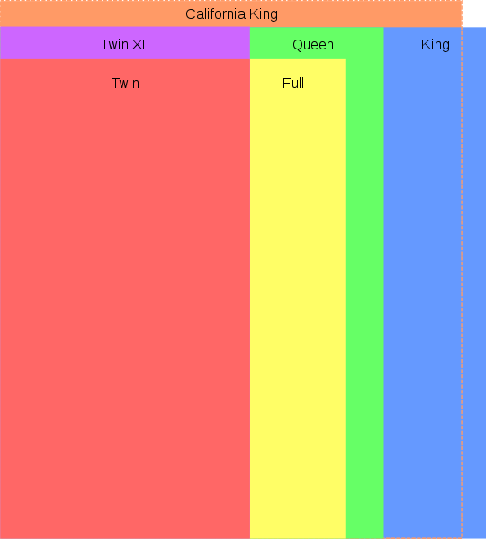 Таблица размеров двуспальной кровати США