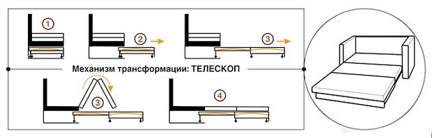 Механизм трансформации телекоп
