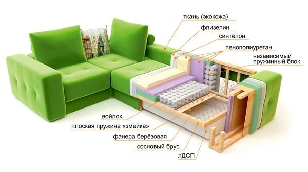 Разные наполнители дивана