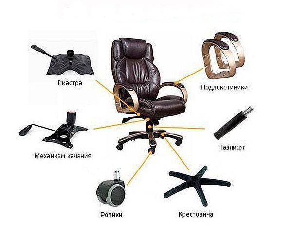 Комплектующие компьютерного кресла