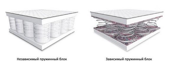 Конструкция пружинного блока