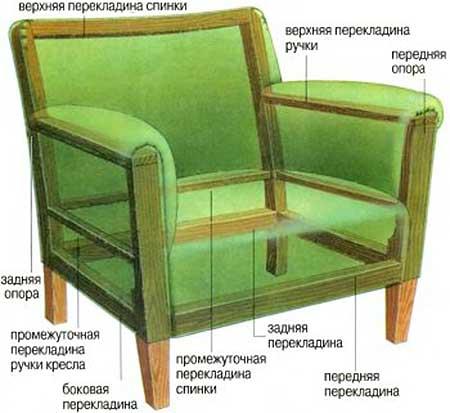 Как сделать кресло раскладное в домашних условиях